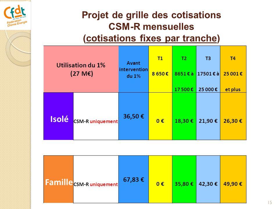 Projet de grille des cotisations CSM-R mensuelles (cotisations fixes par tranche)