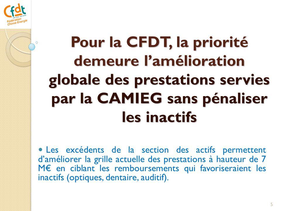 Pour la CFDT, la priorité demeure l'amélioration globale des prestations servies par la CAMIEG sans pénaliser les inactifs