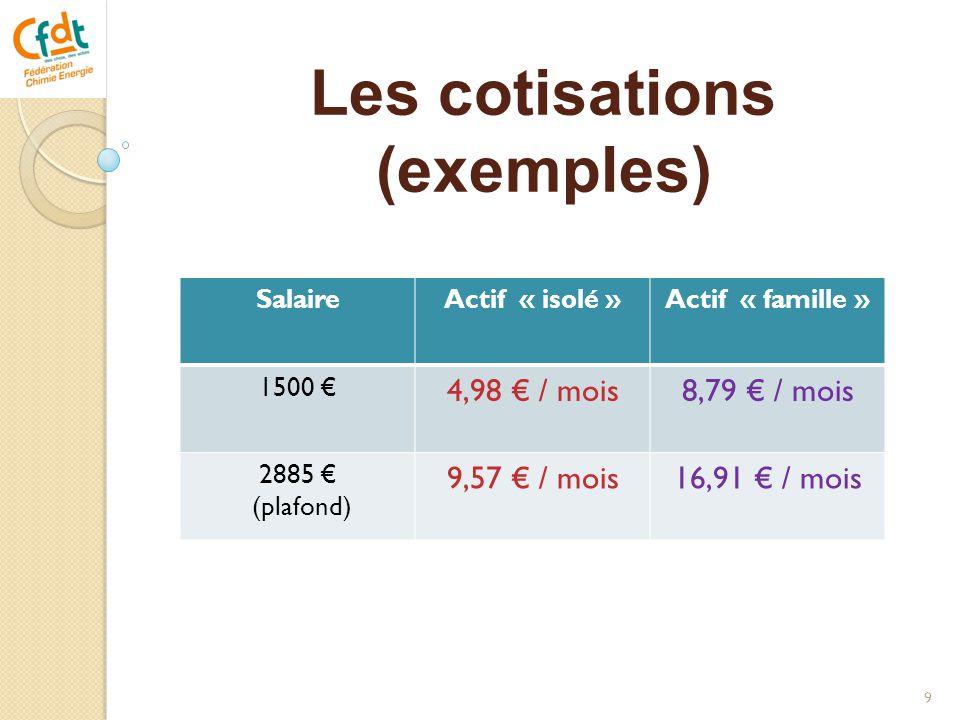 Les cotisations (exemples)