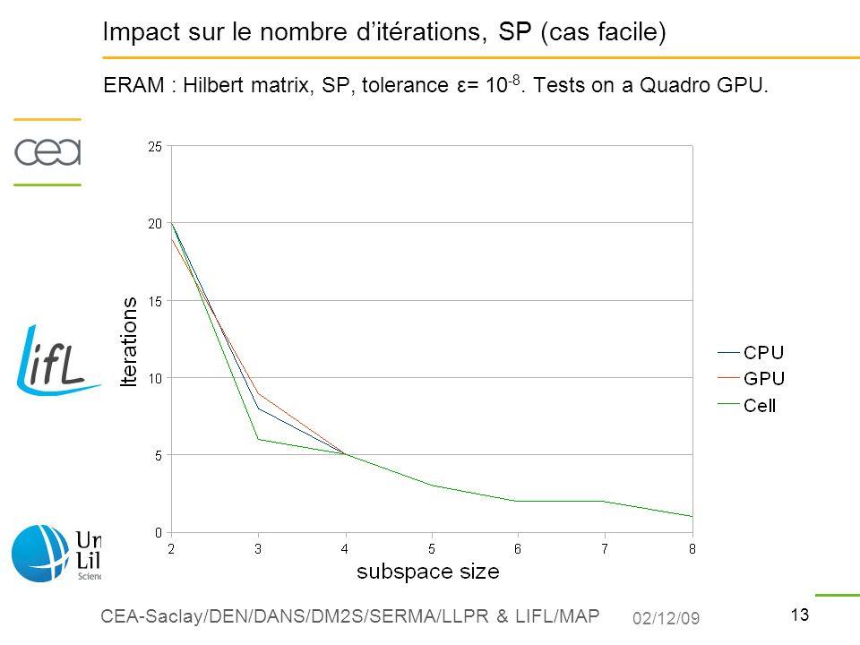 Impact sur le nombre d'itérations, SP (cas facile)