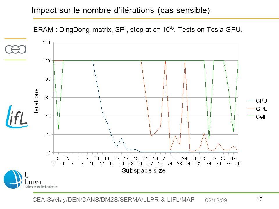 Impact sur le nombre d'itérations (cas sensible)