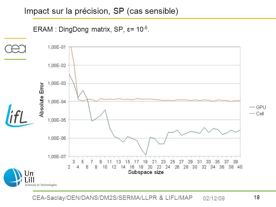 Impact sur la précision, SP (cas sensible)