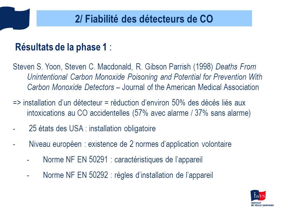 2/ Fiabilité des détecteurs de CO