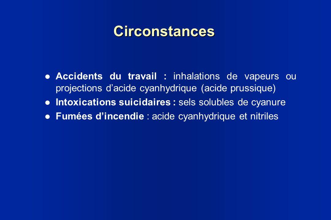 CirconstancesAccidents du travail : inhalations de vapeurs ou projections d'acide cyanhydrique (acide prussique)