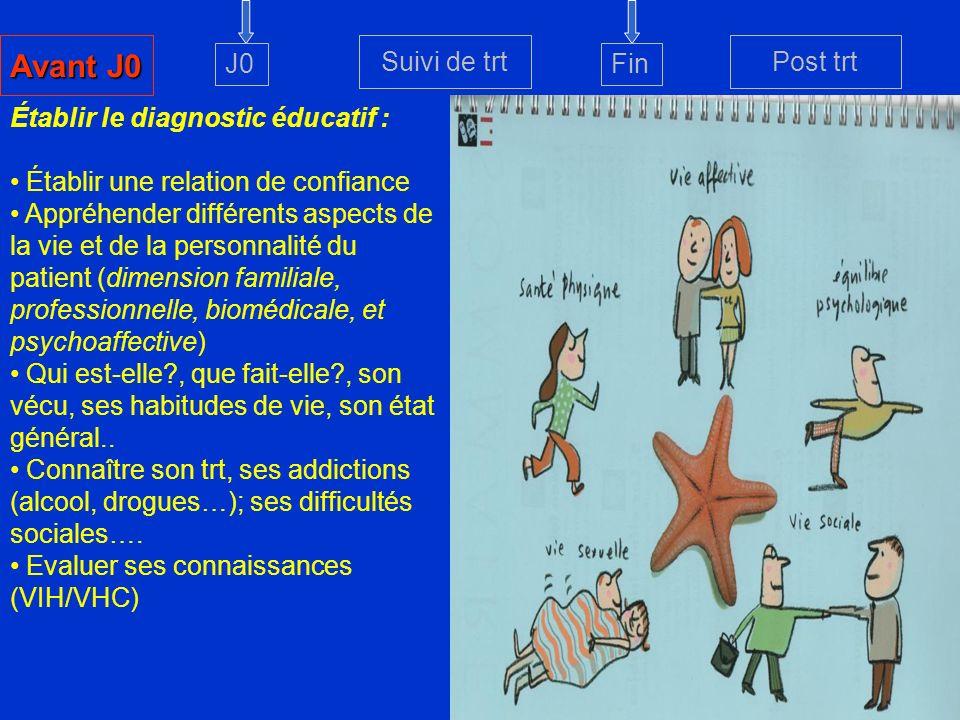 Avant J0 Suivi de trt Post trt J0 Fin Établir le diagnostic éducatif :