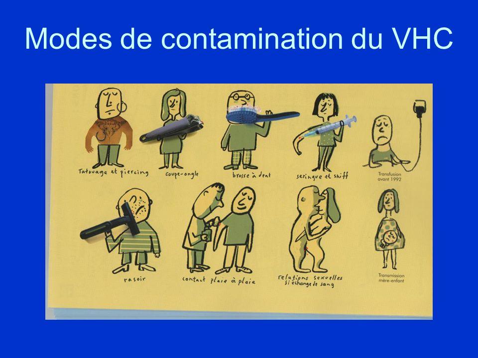 Modes de contamination du VHC
