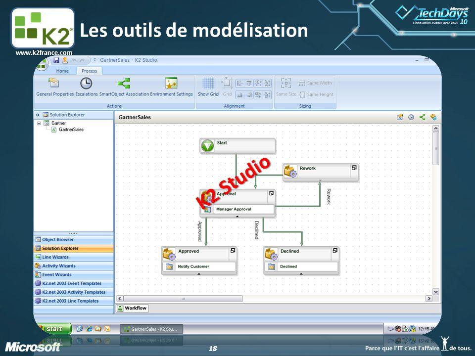 Les outils de modélisation