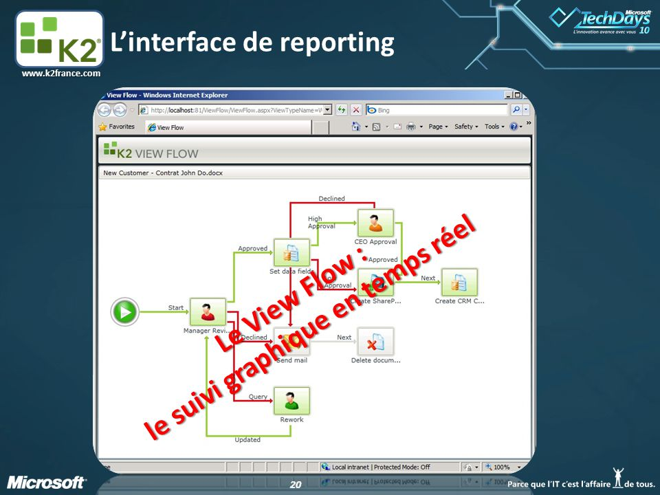 L'interface de reporting