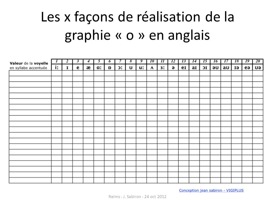 Les x façons de réalisation de la graphie « o » en anglais