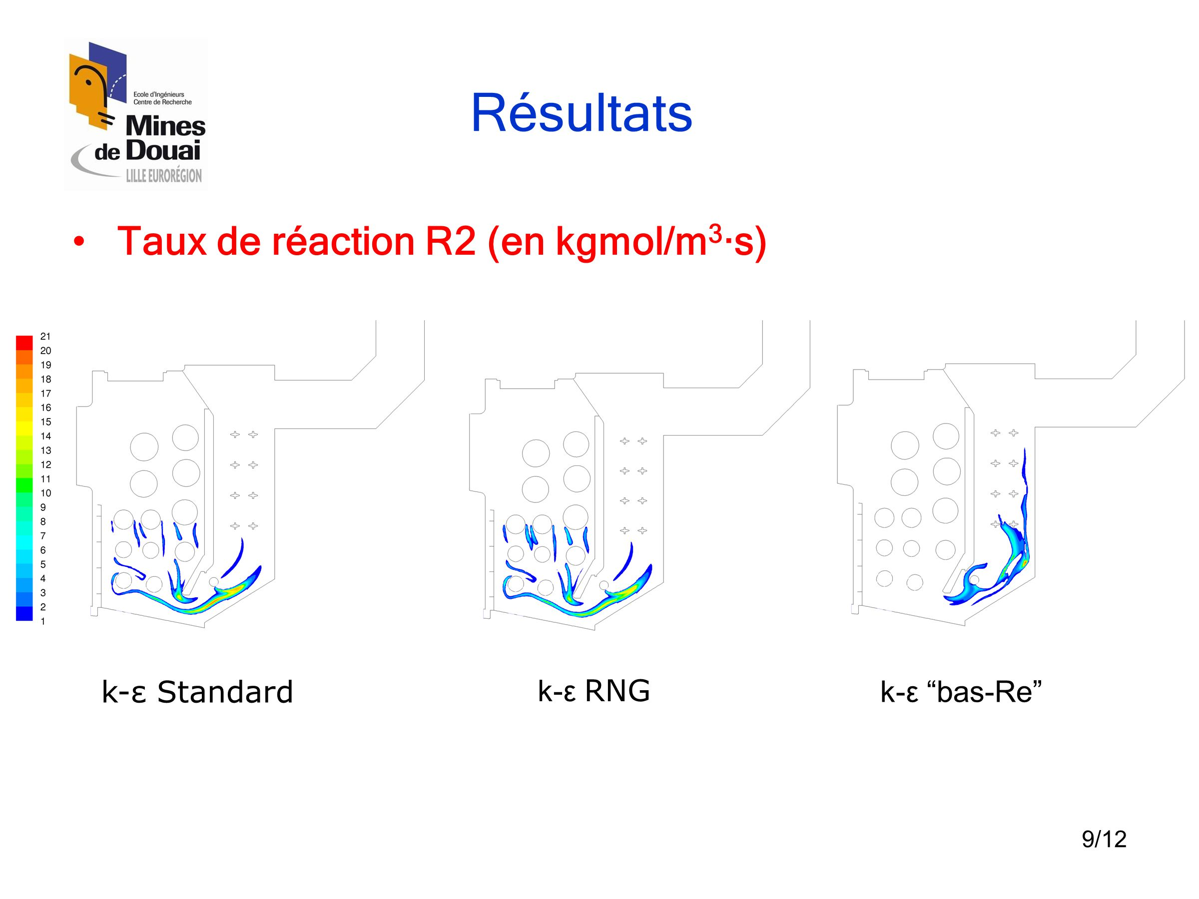 Résultats Valeurs Modèles T (K) CO CO2 Prédites k-ε Standard 759