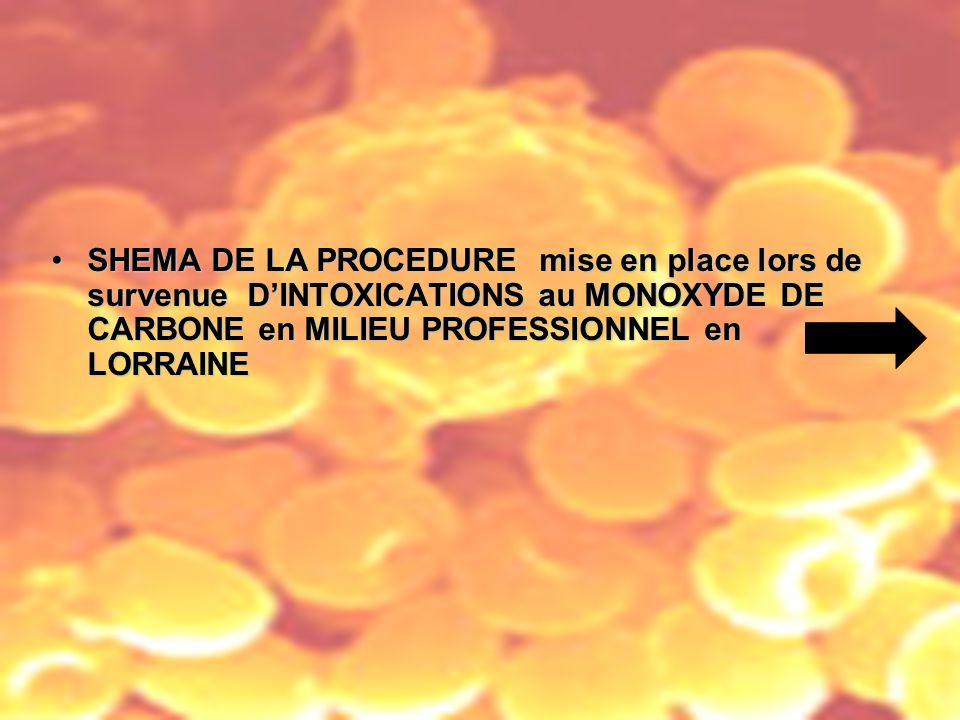 SHEMA DE LA PROCEDURE mise en place lors de survenue D'INTOXICATIONS au MONOXYDE DE CARBONE en MILIEU PROFESSIONNEL en LORRAINE