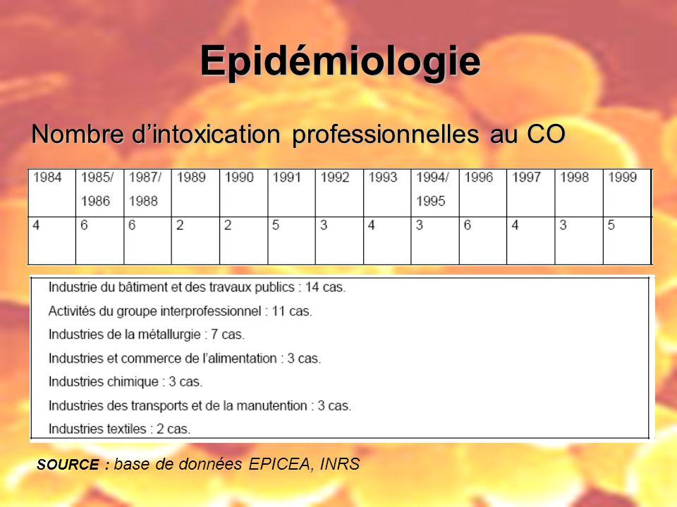 Epidémiologie Nombre d'intoxication professionnelles au CO