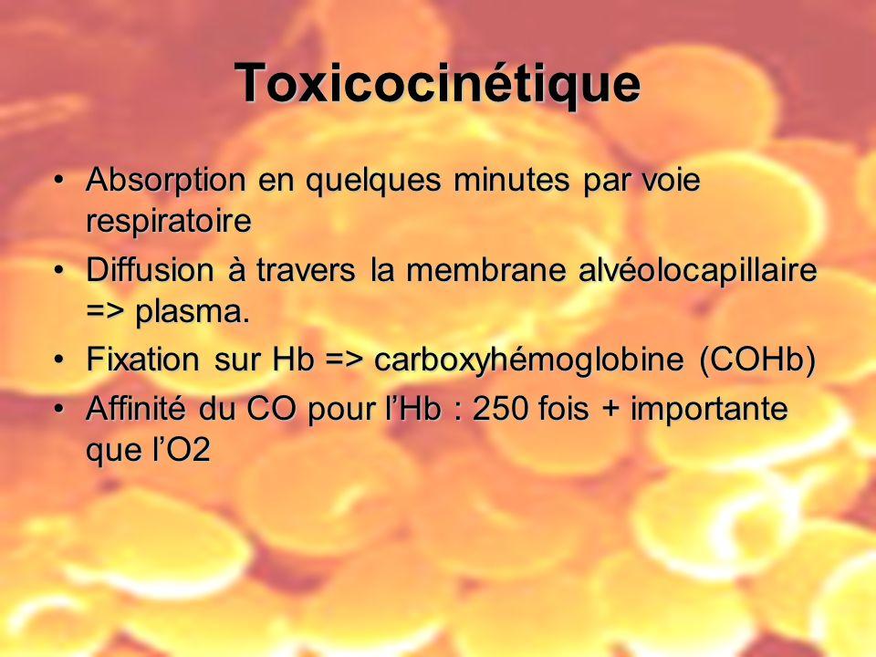 Toxicocinétique Absorption en quelques minutes par voie respiratoire