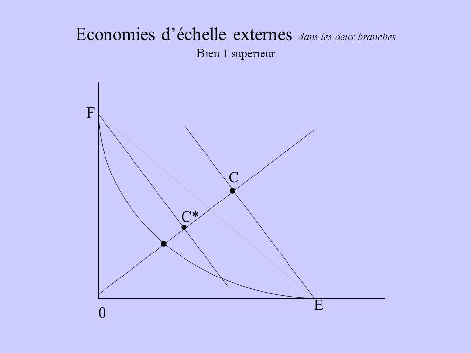 Economies d'échelle externes dans les deux branches Bien 1 supérieur