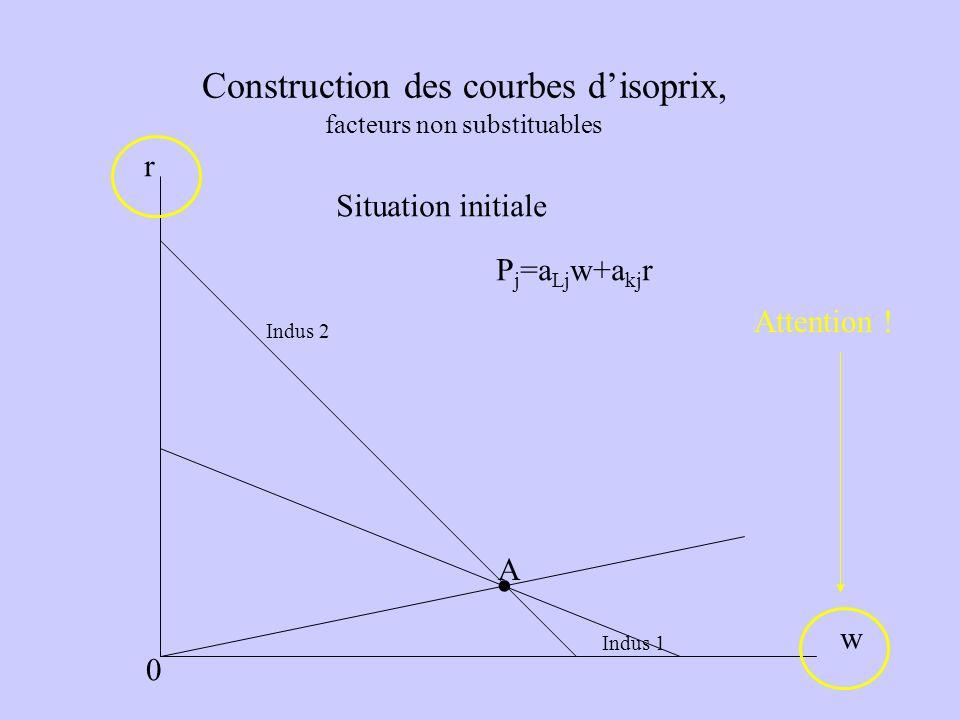 Construction des courbes d'isoprix, facteurs non substituables