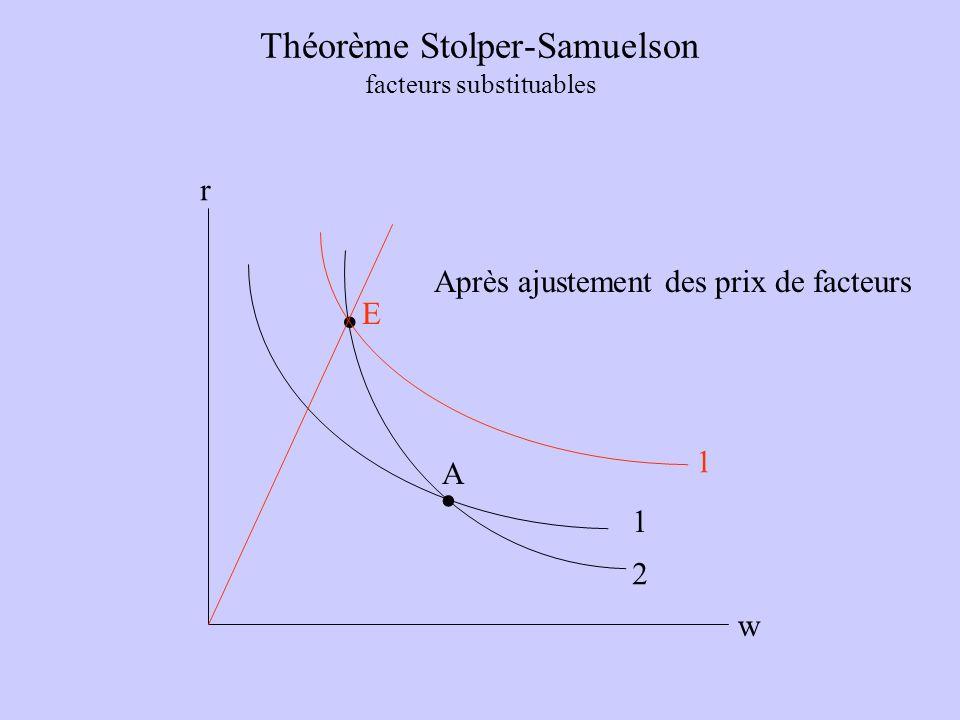 Théorème Stolper-Samuelson facteurs substituables