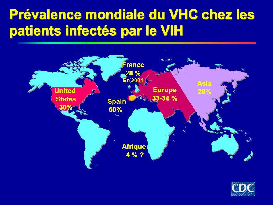Prévalence mondiale du VHC chez les patients infectés par le VIH