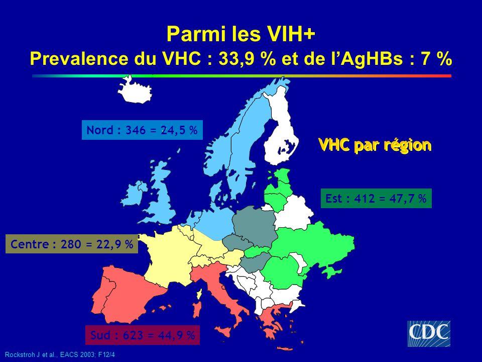 Parmi les VIH+ Prevalence du VHC : 33,9 % et de l'AgHBs : 7 %