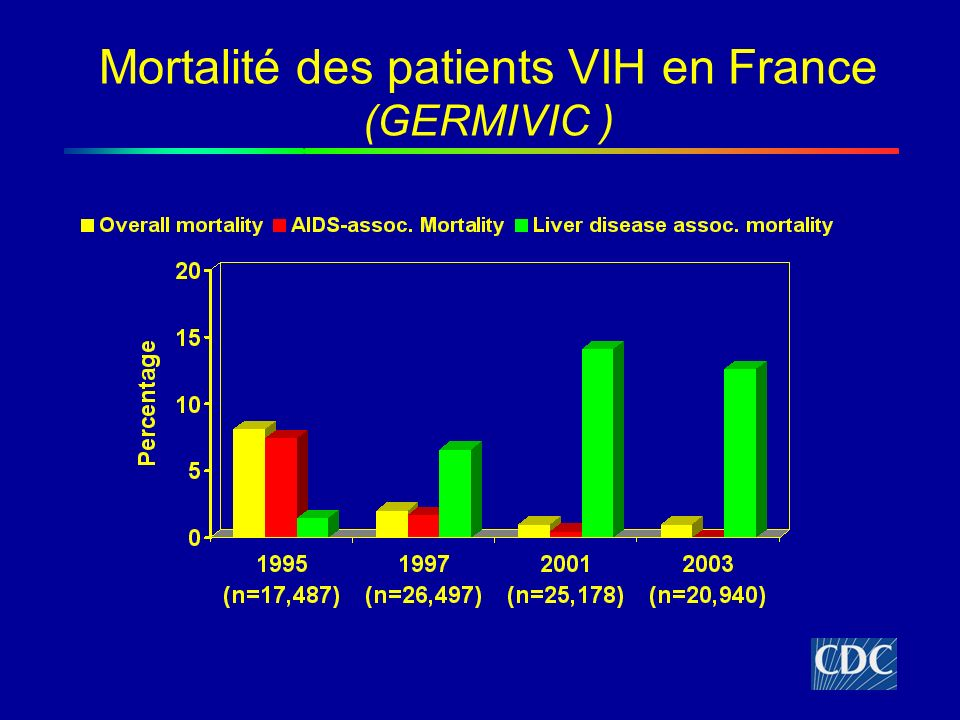 Mortalité des patients VIH en France (GERMIVIC )