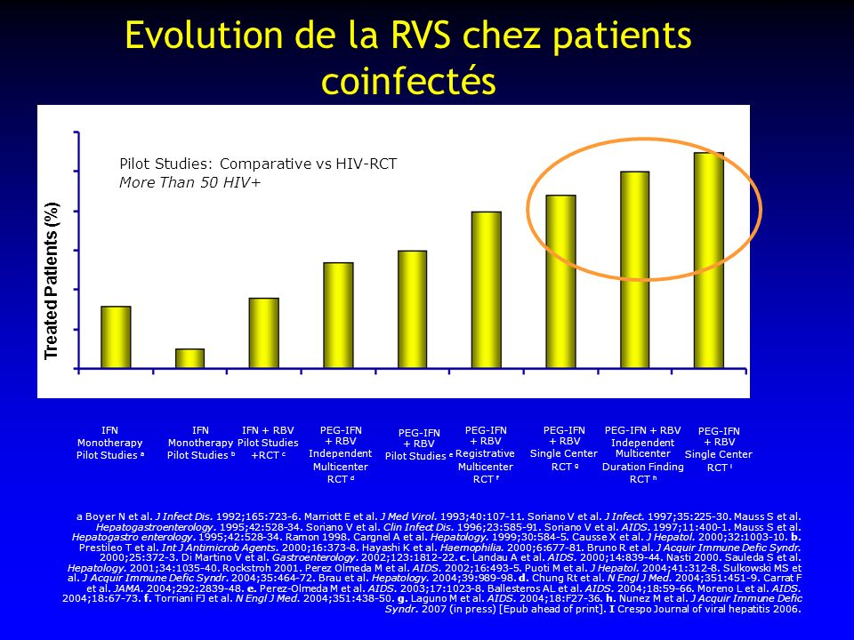 Evolution de la RVS chez patients coinfectés