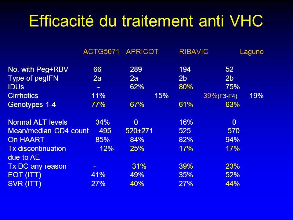 Efficacité du traitement anti VHC