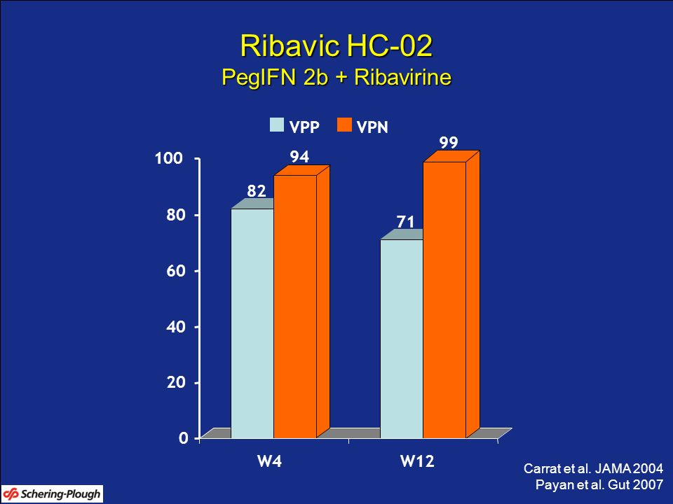 Ribavic HC-02 PegIFN 2b + Ribavirine