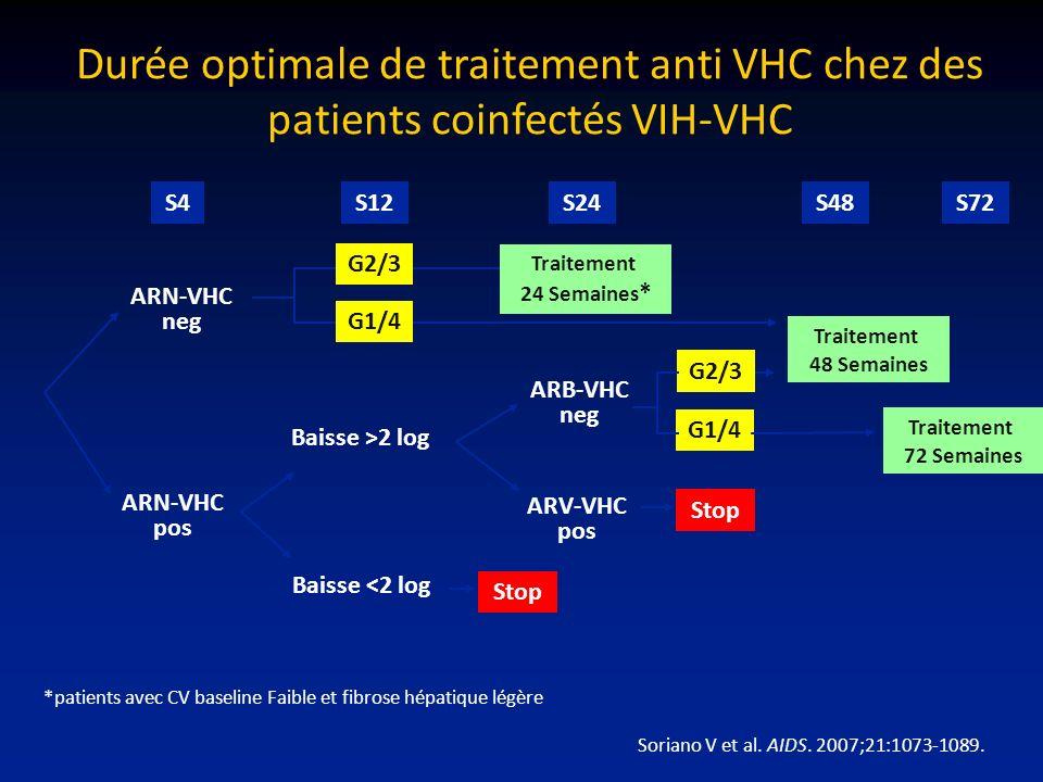 Durée optimale de traitement anti VHC chez des patients coinfectés VIH-VHC