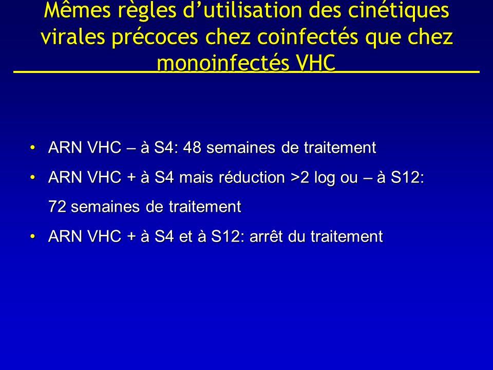 Mêmes règles d'utilisation des cinétiques virales précoces chez coinfectés que chez monoinfectés VHC