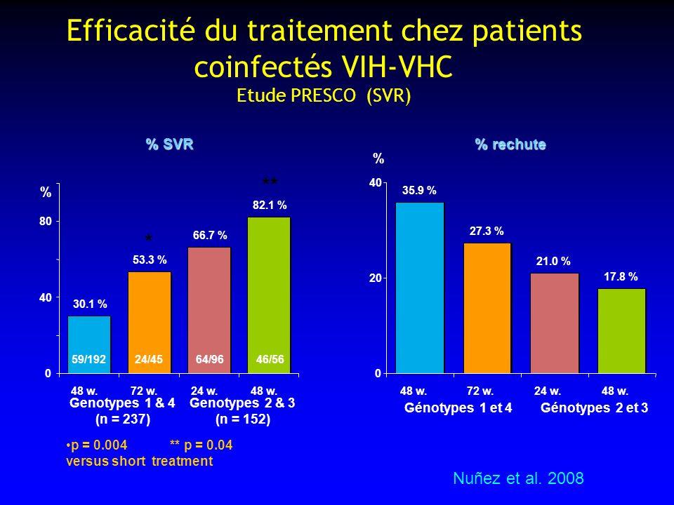 Efficacité du traitement chez patients coinfectés VIH-VHC Etude PRESCO (SVR)