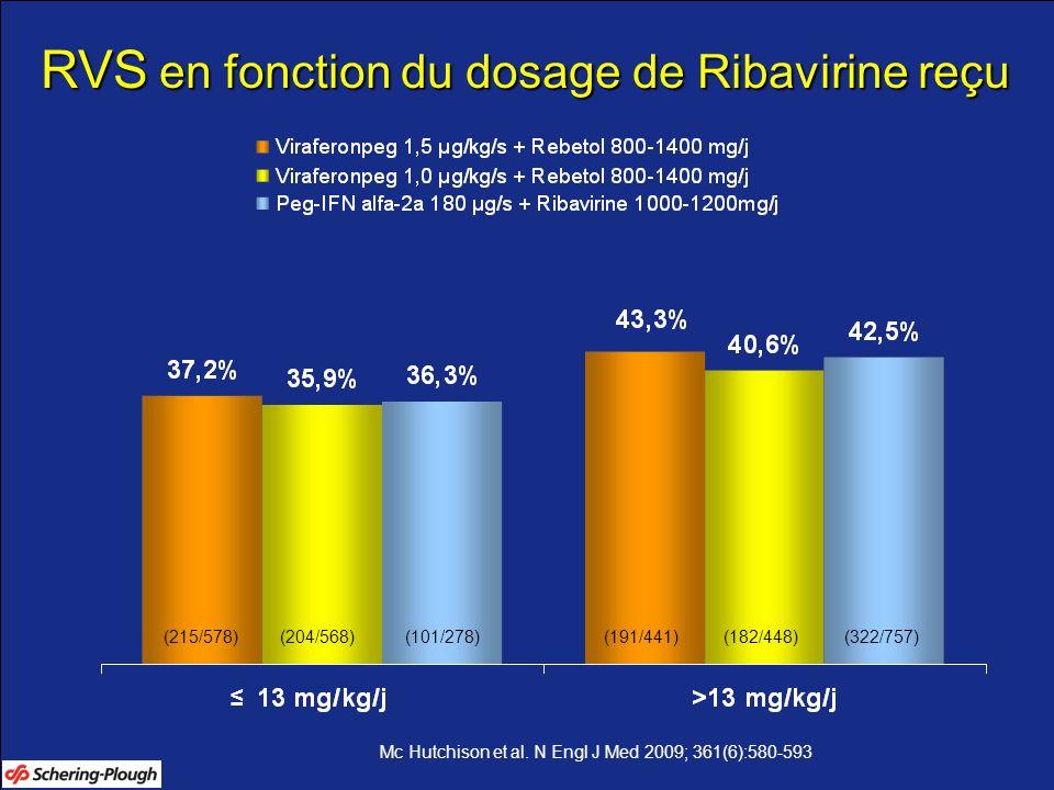 RVS en fonction du dosage de Ribavirine reçu