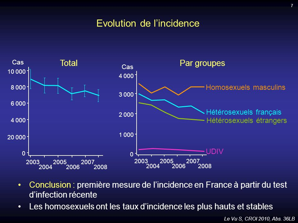 Evolution de l'incidence
