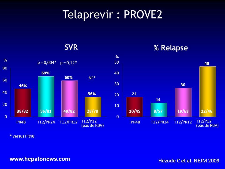 Telaprevir : PROVE2 SVR % Relapse www.hepatonews.com