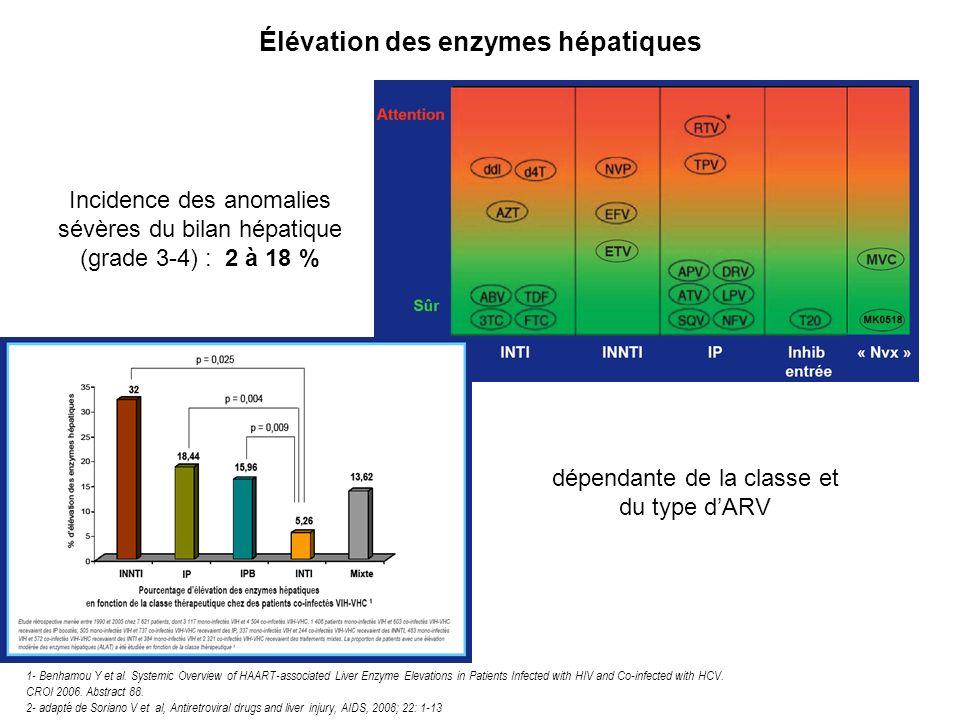 Élévation des enzymes hépatiques