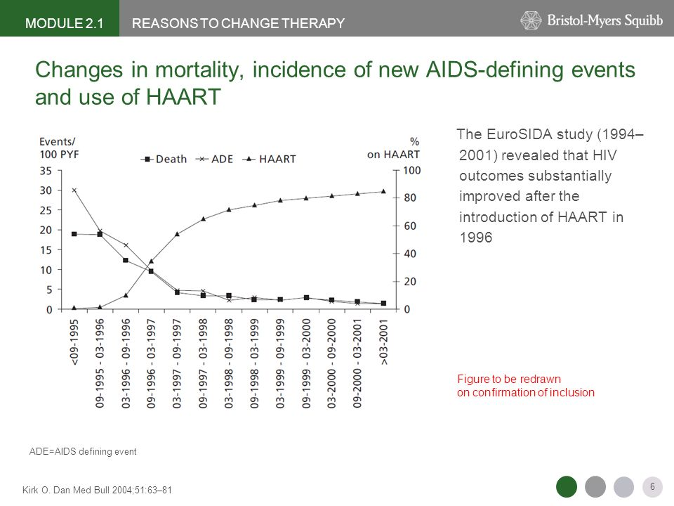 Changes in mortality, incidence of new AIDS-defining events and use of HAART