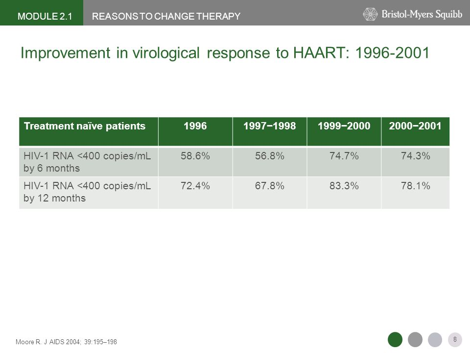 Improvement in virological response to HAART: 1996-2001
