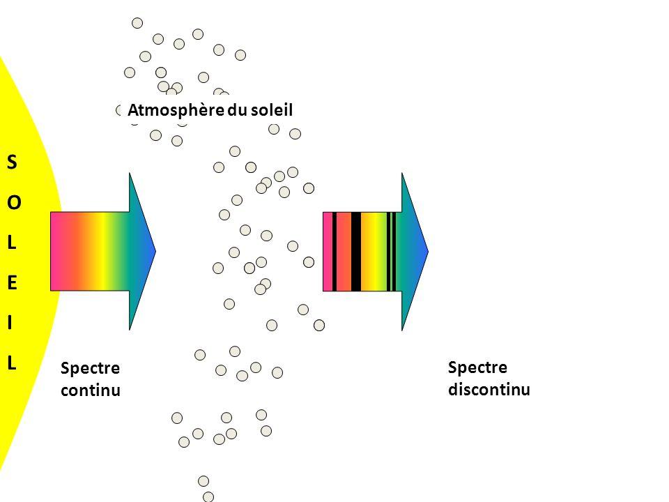 Atmosphère du soleil S O L E I Spectre continu Spectre discontinu