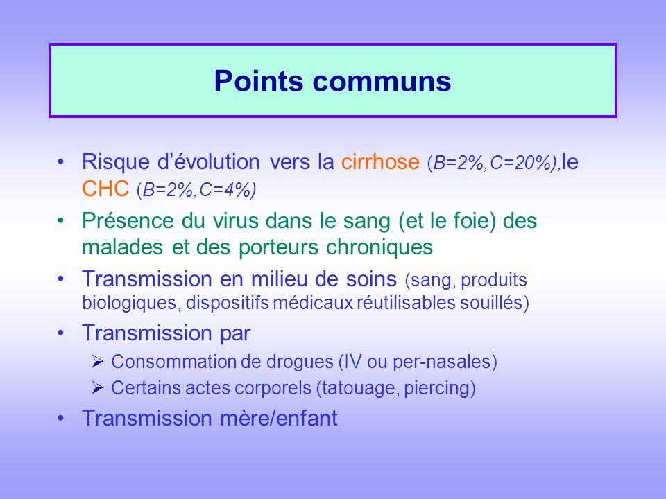 Points communs Risque d'évolution vers la cirrhose (B=2%,C=20%),le CHC (B=2%,C=4%)