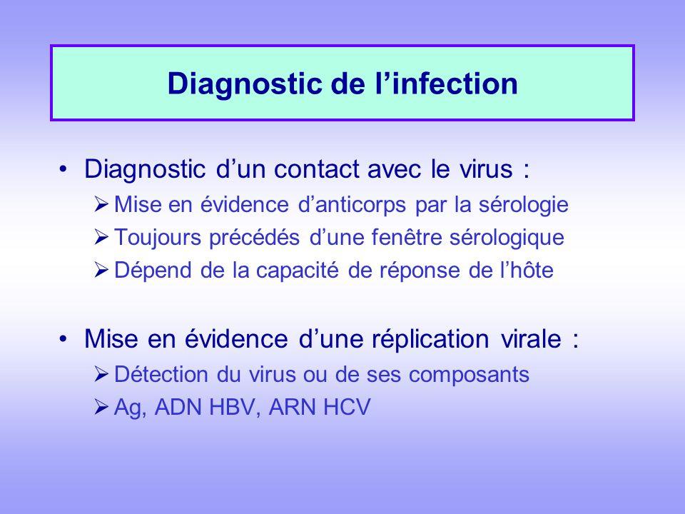 Diagnostic de l'infection