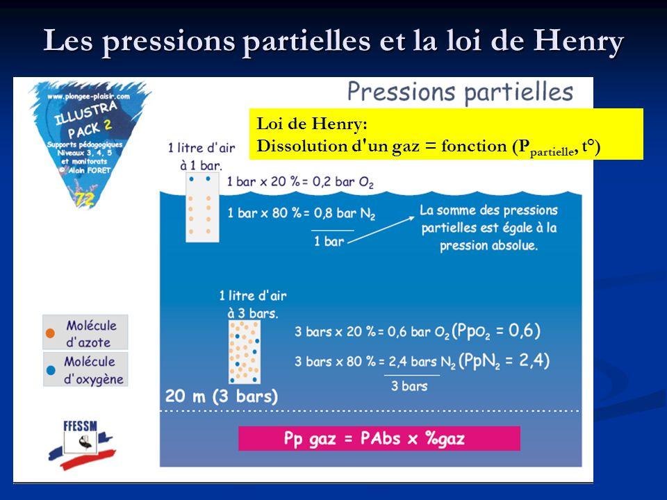 Les pressions partielles et la loi de Henry