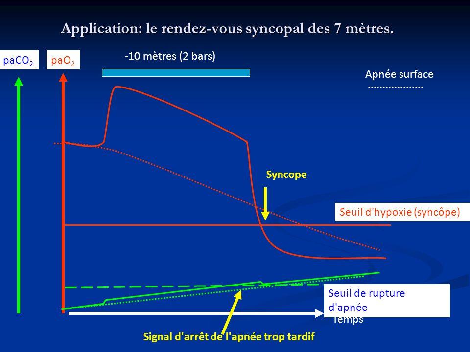 Application: le rendez-vous syncopal des 7 mètres.