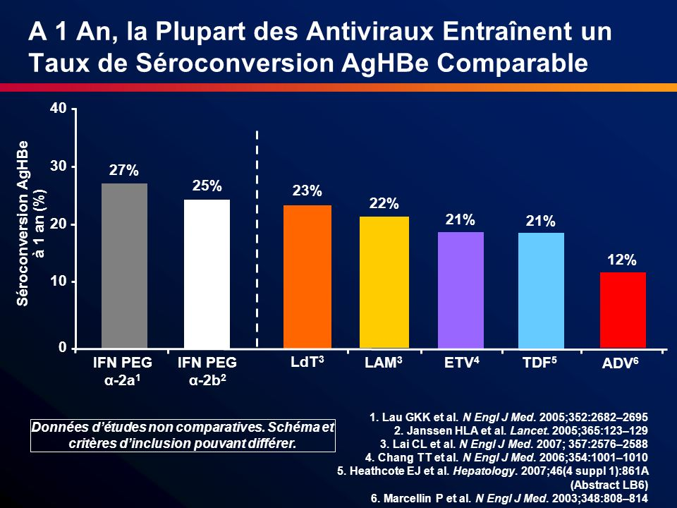 Séroconversion AgHBe à 1 an (%)