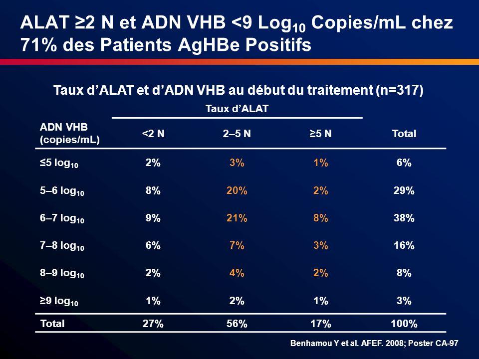 Taux d'ALAT et d'ADN VHB au début du traitement (n=317)