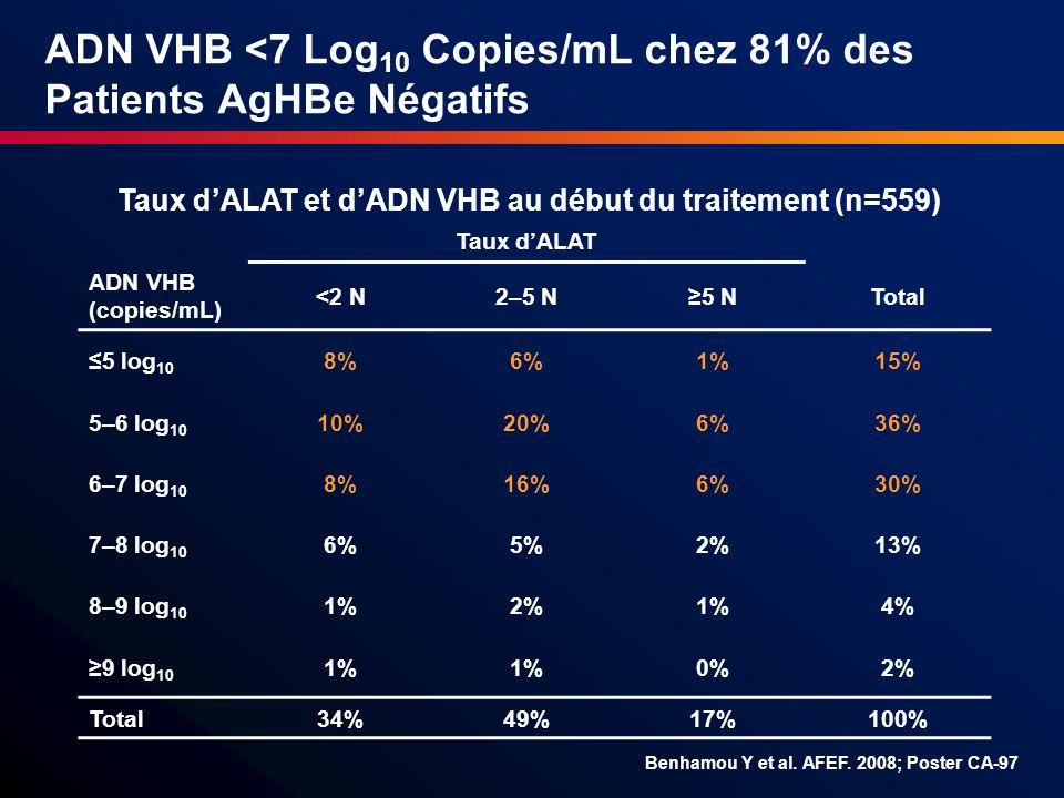 ADN VHB <7 Log10 Copies/mL chez 81% des Patients AgHBe Négatifs