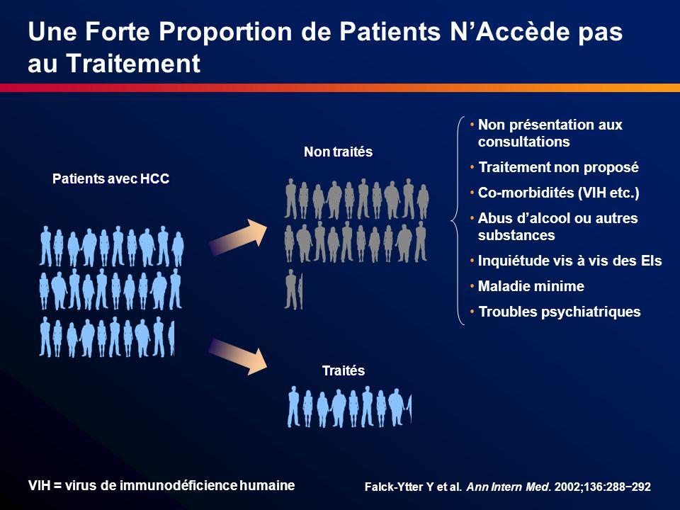Une Forte Proportion de Patients N'Accède pas au Traitement