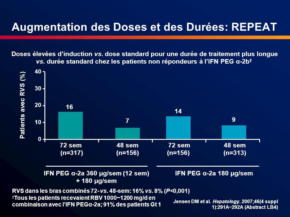 Augmentation des Doses et des Durées: REPEAT