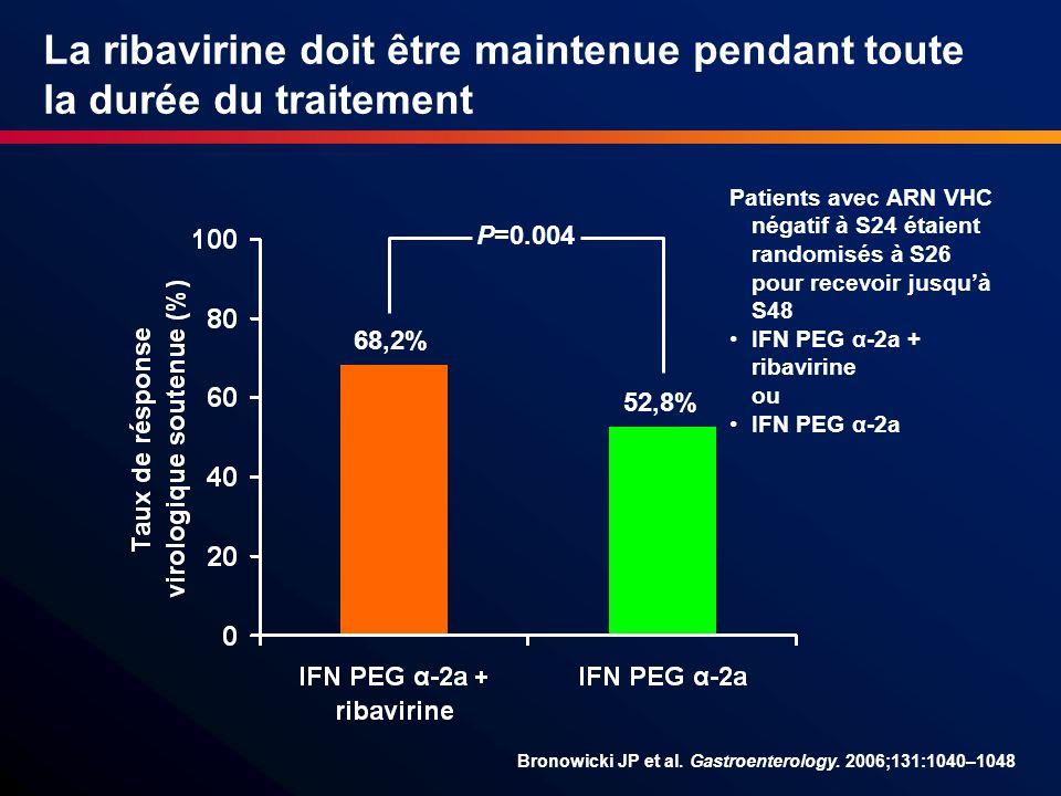 La ribavirine doit être maintenue pendant toute la durée du traitement