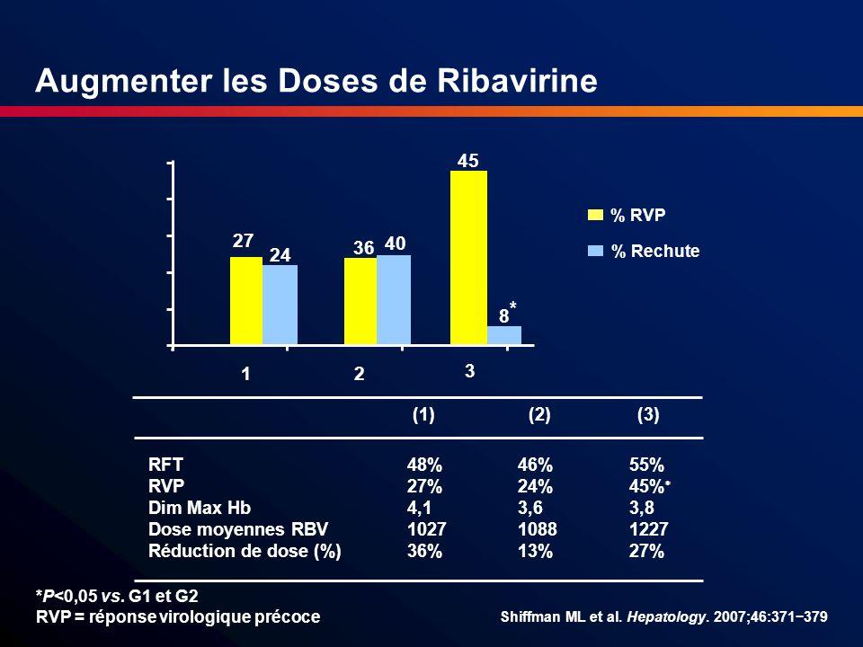 Augmenter les Doses de Ribavirine
