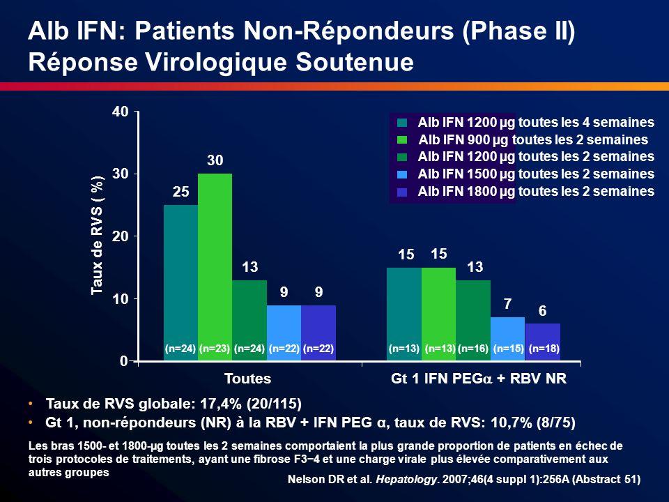 Alb IFN: Patients Non-Répondeurs (Phase II) Réponse Virologique Soutenue
