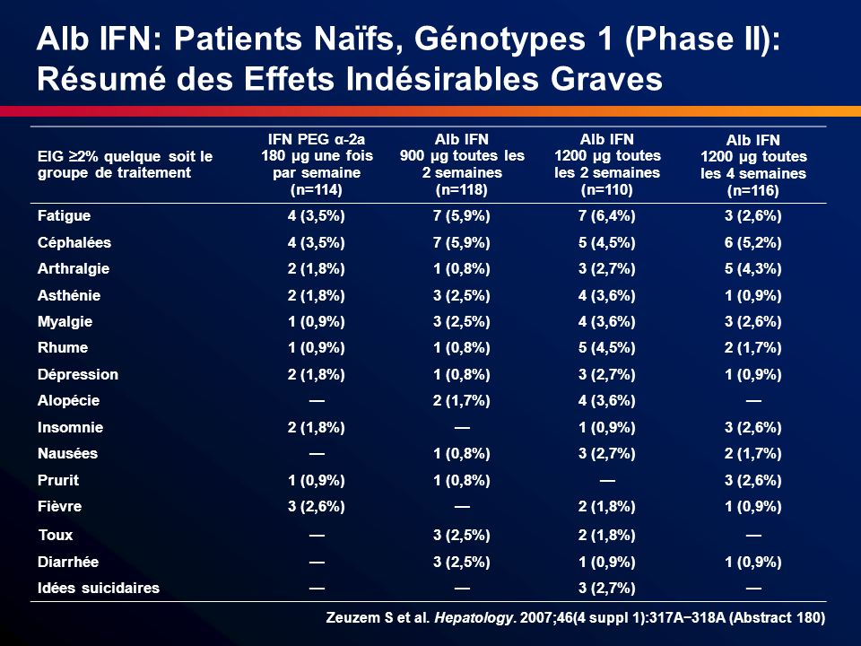 Alb IFN: Patients Naïfs, Génotypes 1 (Phase II): Résumé des Effets Indésirables Graves