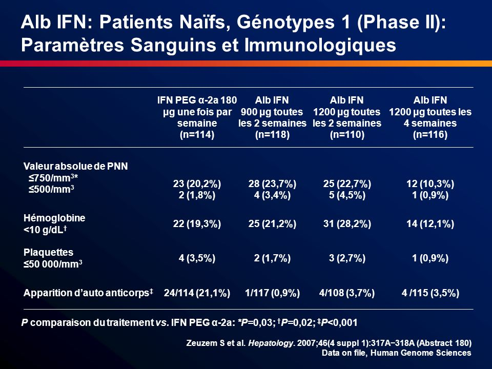 Alb IFN: Patients Naïfs, Génotypes 1 (Phase II): Paramètres Sanguins et Immunologiques
